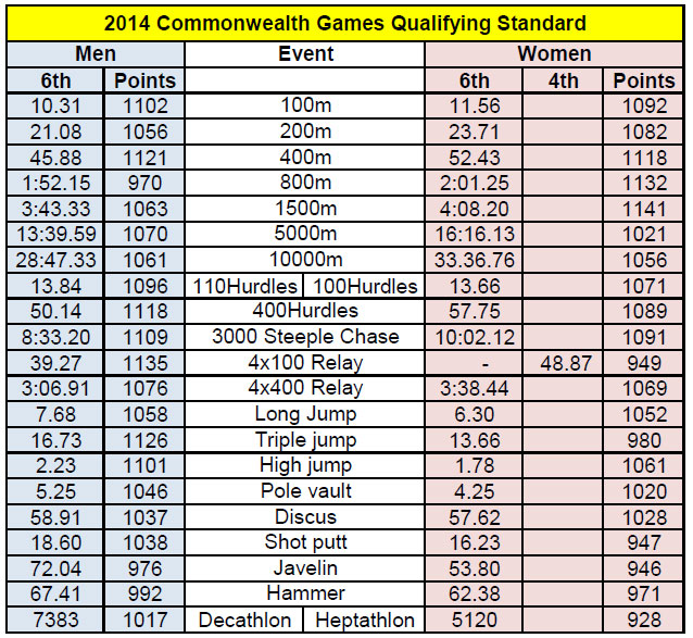 commonwealth-games-2014-qualifying-marks