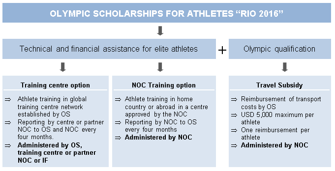 Olympic-Scholarships-for-Athletes-Rio-2016