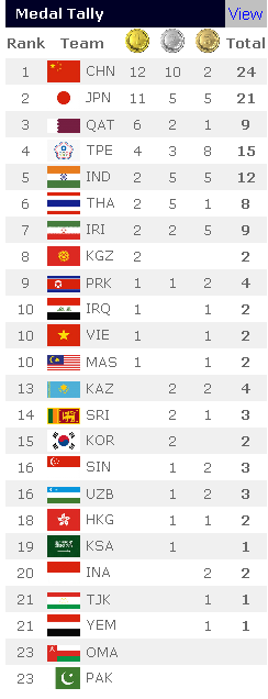 asian-jr-medal-tally