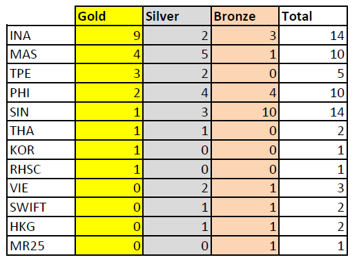 Medal-Tally-Count