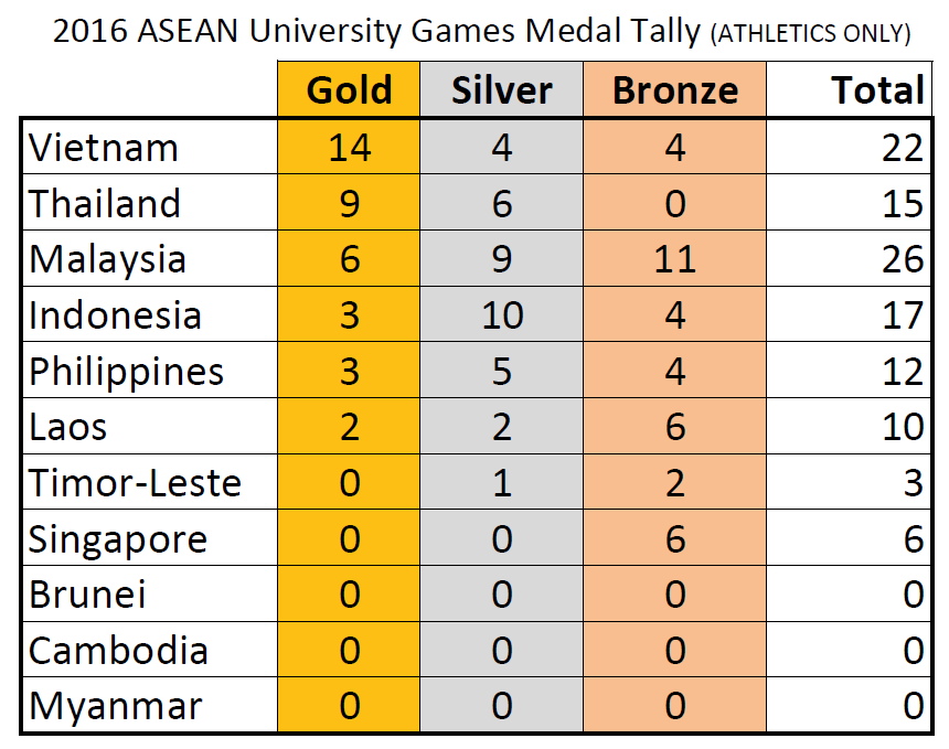 medal-tally-aug-2016